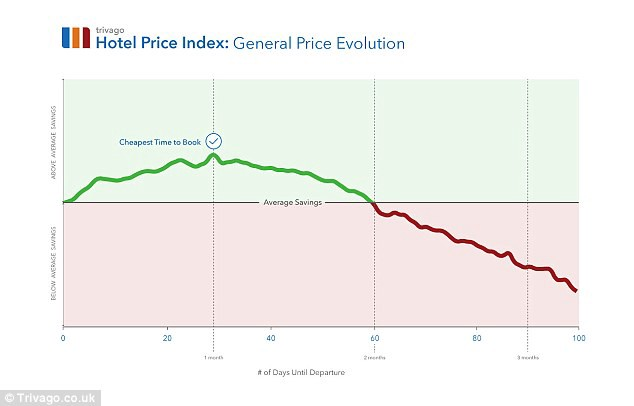 Hotel Price Index Chart